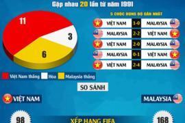Vòng loại World Cup 2022 khu vực châu Á : Mỹ Đình rực lửa